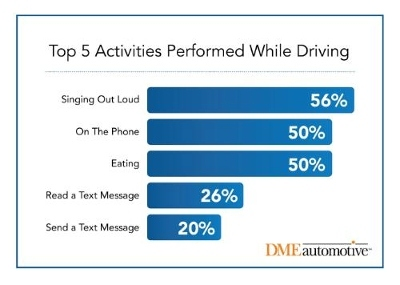 Study Reveals Singing Out Loud is Top Activity While Driving